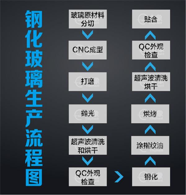 钢化膜生产流程